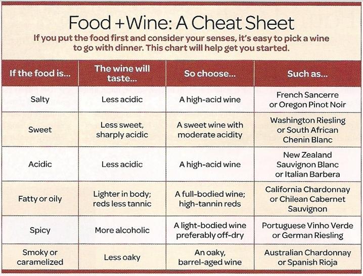 Food & Wine Cheat Sheet
